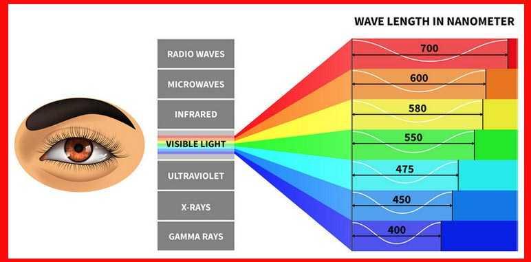 espectro de luz visible y no visible, colores del espectro de luz visible